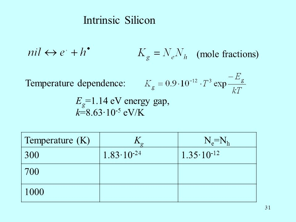 Intrinsic Silicon (mole fractions) Temperature dependence: