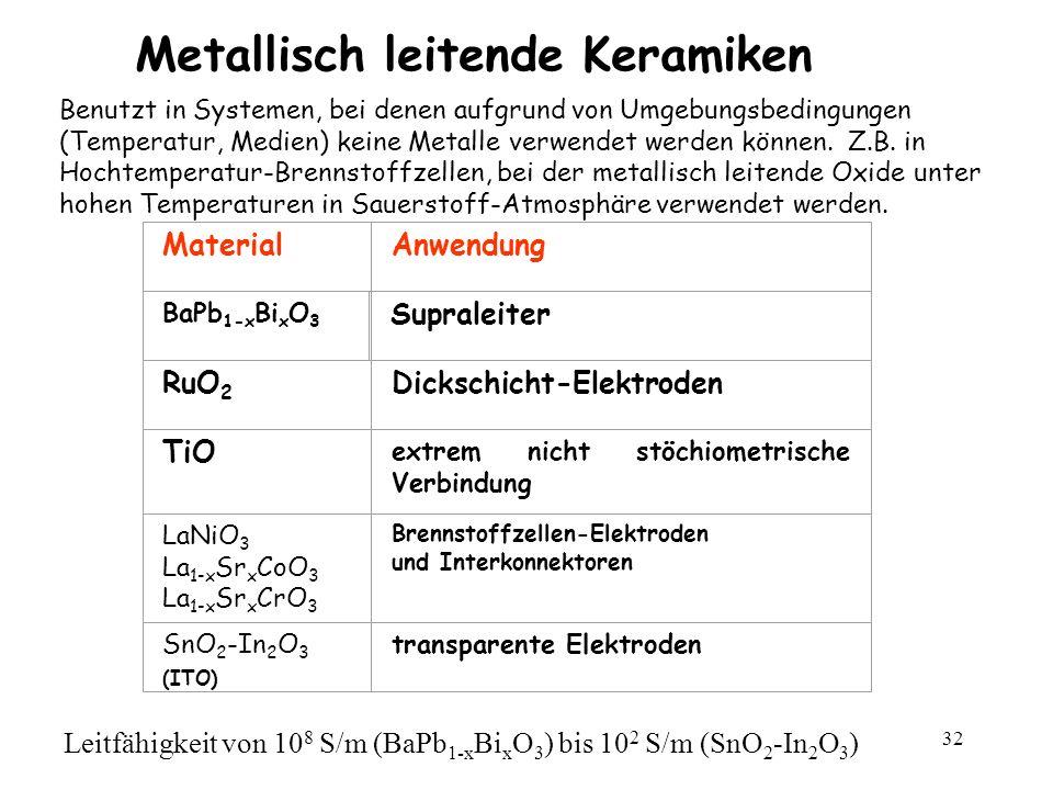 Metallisch leitende Keramiken