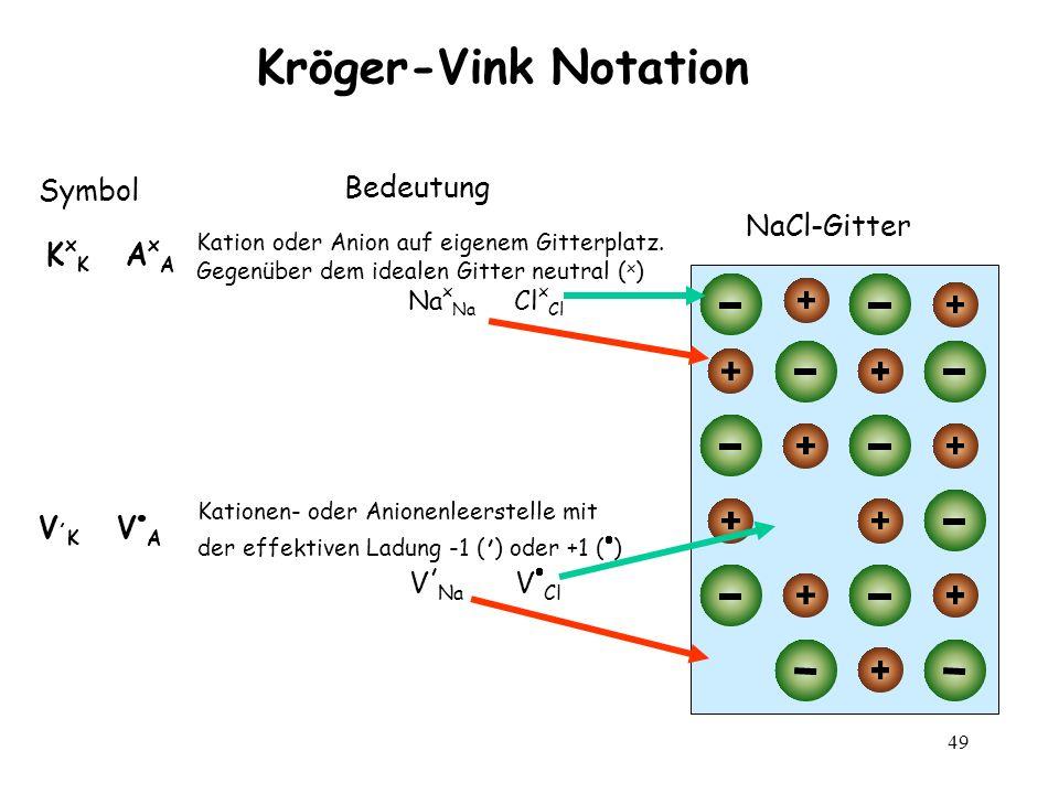 Kröger-Vink Notation Symbol Bedeutung NaCl-Gitter KxK AxA V,K VA
