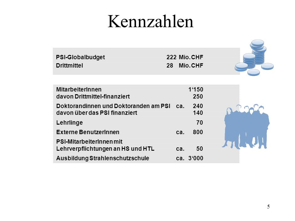 Kennzahlen PSI-Globalbudget 222 Mio. CHF Drittmittel 28 Mio. CHF