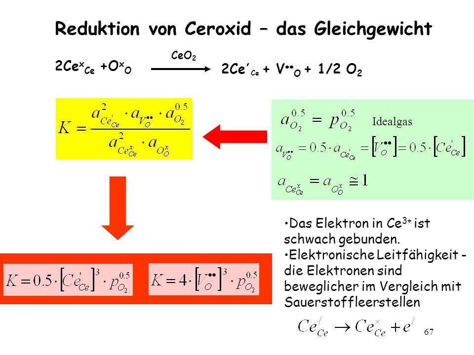 Reduktion von Ceroxid – das Gleichgewicht