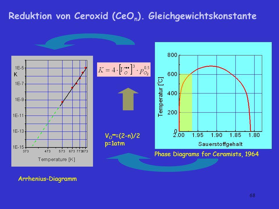 Reduktion von Ceroxid (CeOn). Gleichgewichtskonstante