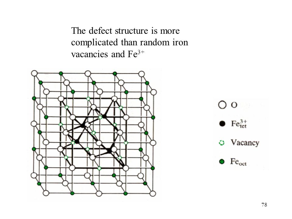 The defect structure is more complicated than random iron vacancies and Fe3+
