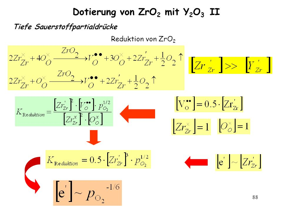 Dotierung von ZrO2 mit Y2O3 II