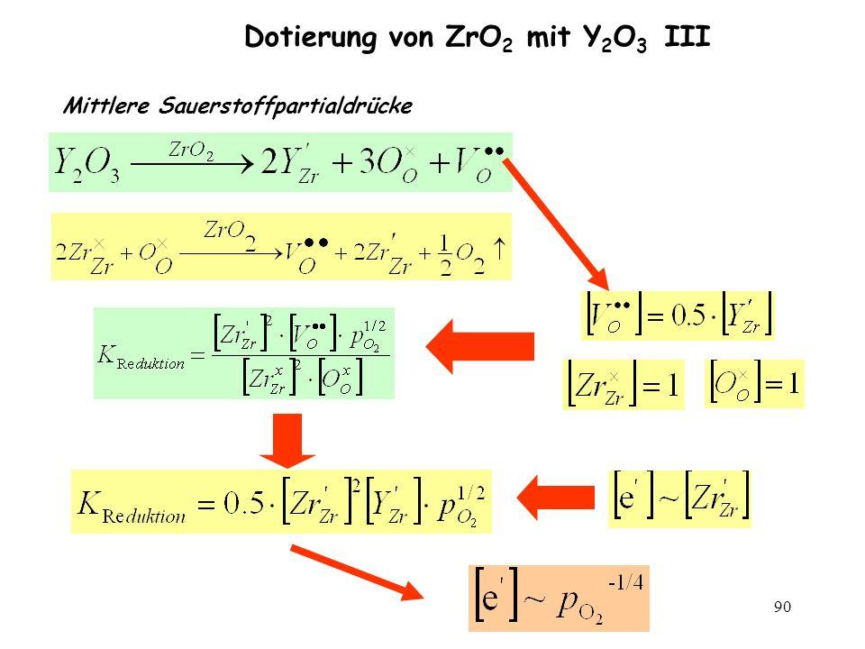 Dotierung von ZrO2 mit Y2O3 III