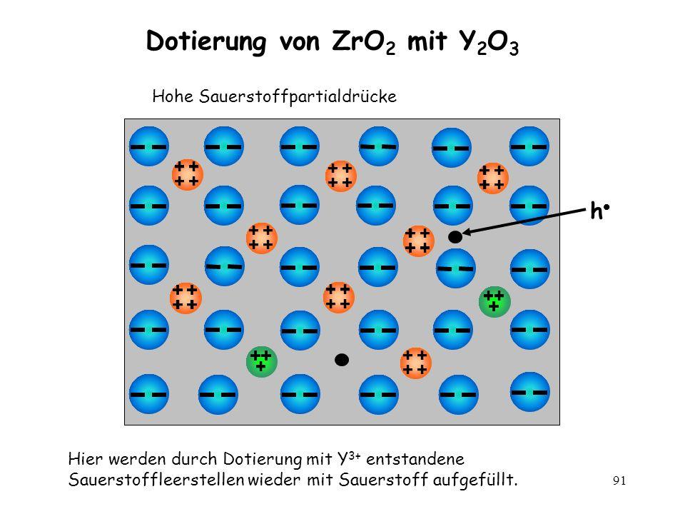 Dotierung von ZrO2 mit Y2O3