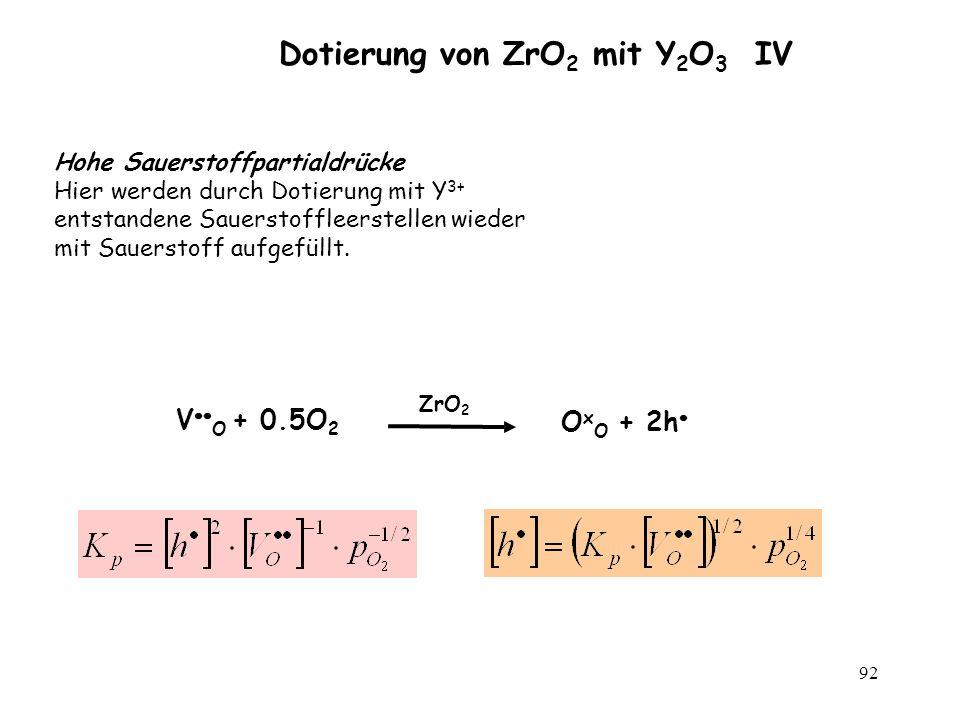 Dotierung von ZrO2 mit Y2O3 IV