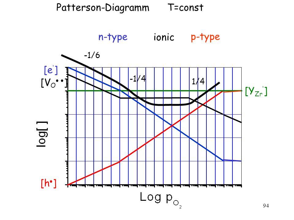 Patterson-Diagramm T=const