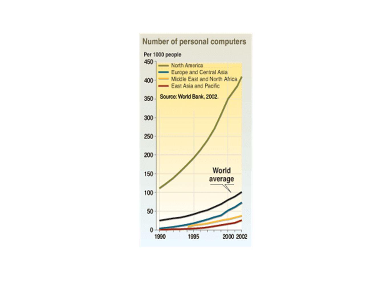 Der globale Markt für elektrische und elektronische Produkte expandiert.