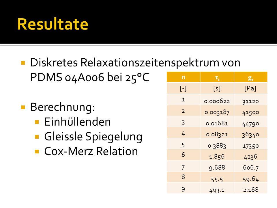 Resultate Diskretes Relaxationszeitenspektrum von PDMS 04A006 bei 25°C
