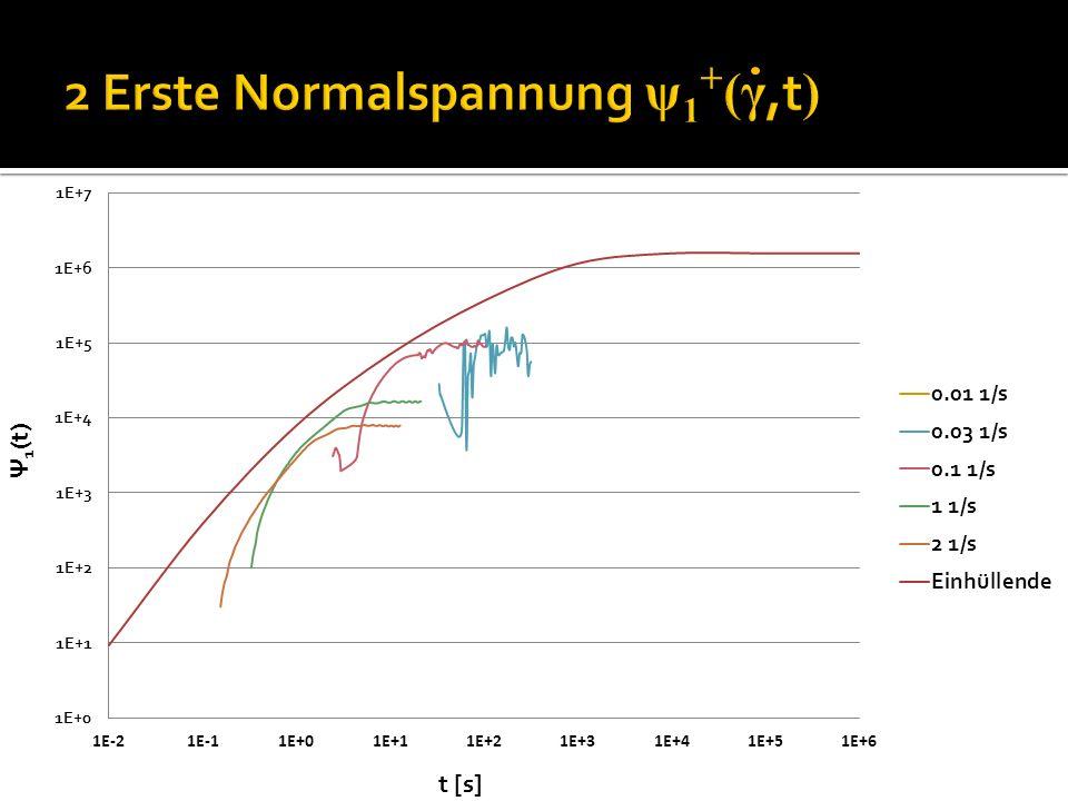 2 Erste Normalspannung ψ1+(γ,t)