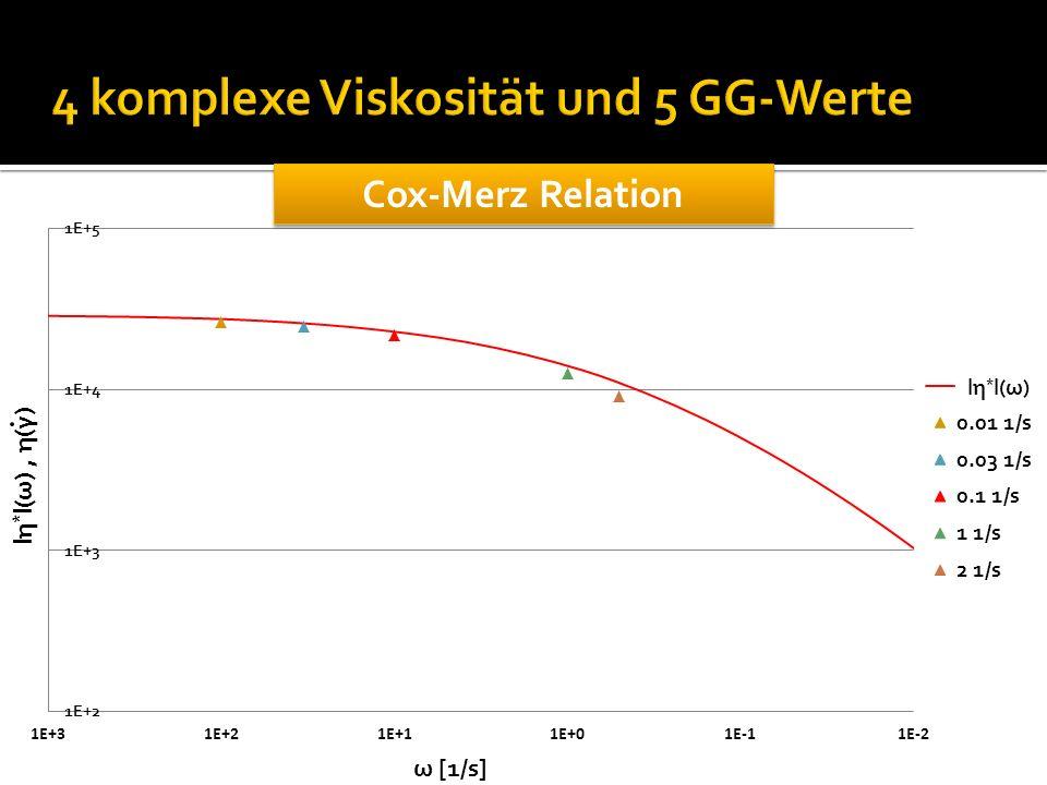 4 komplexe Viskosität und 5 GG-Werte