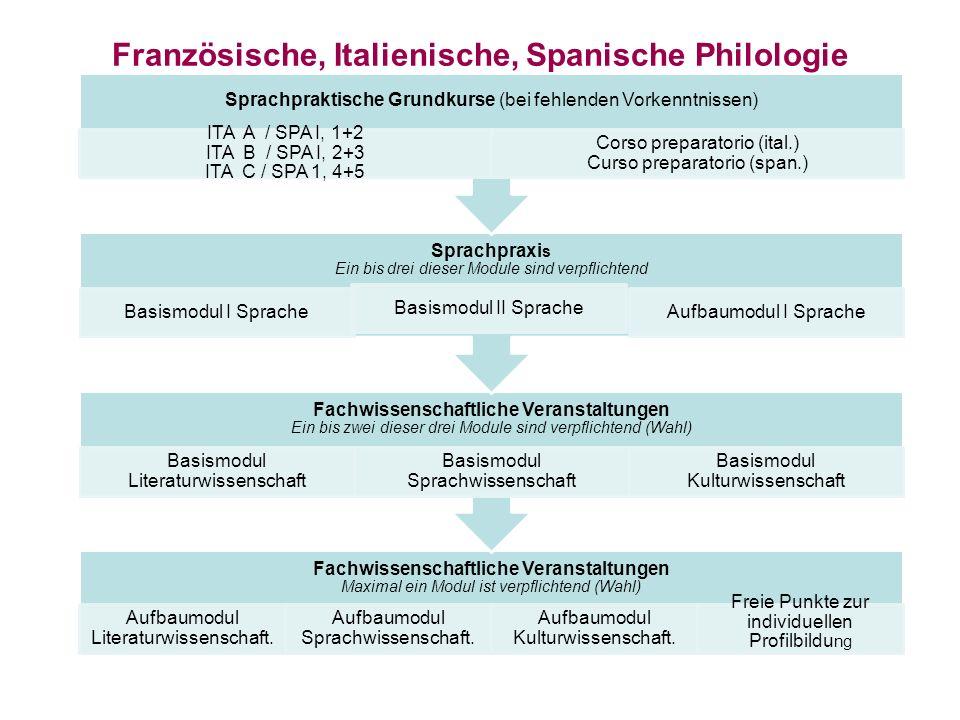 Französische, Italienische, Spanische Philologie