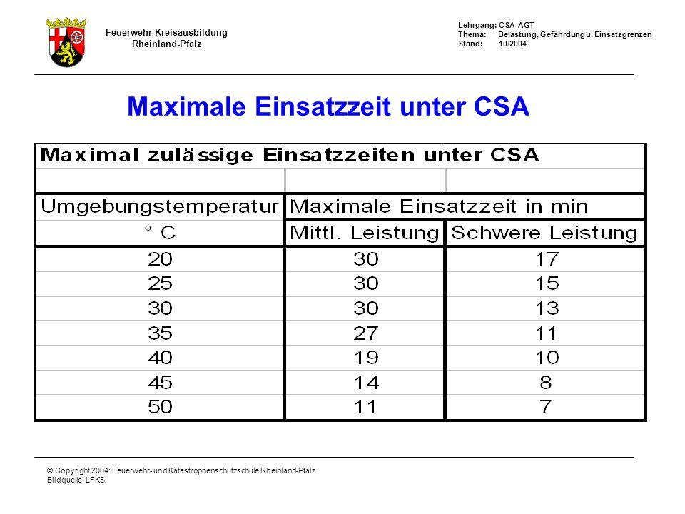 Maximale Einsatzzeit unter CSA