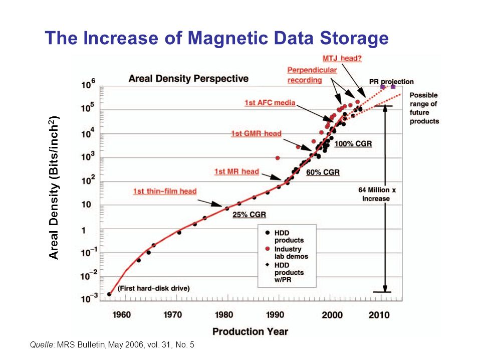 The Increase of Magnetic Data Storage