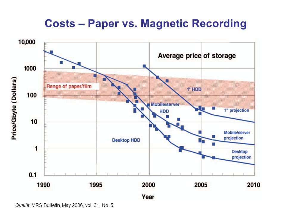 Costs – Paper vs. Magnetic Recording