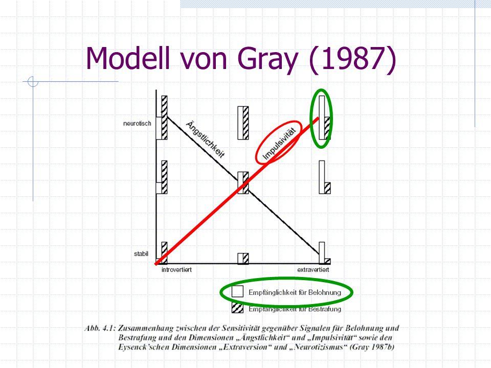 Modell von Gray (1987)
