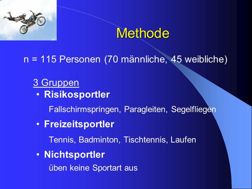 Methode n = 115 Personen (70 männliche, 45 weibliche) Risikosportler