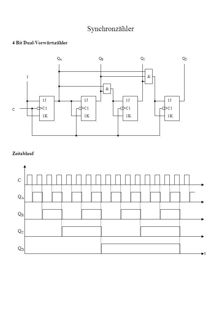 Synchronzähler 4 Bit Dual-Vorwärtszähler Zeitablauf C QA QB QC QD t QA