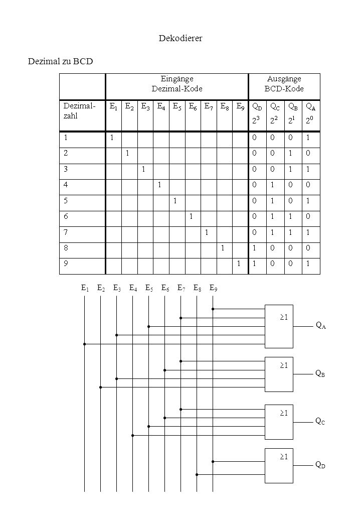 Dekodierer Dezimal zu BCD E1 E2 E3 E4 E5 E6 E7 E8 E9 1 QA 1 QB 1 1