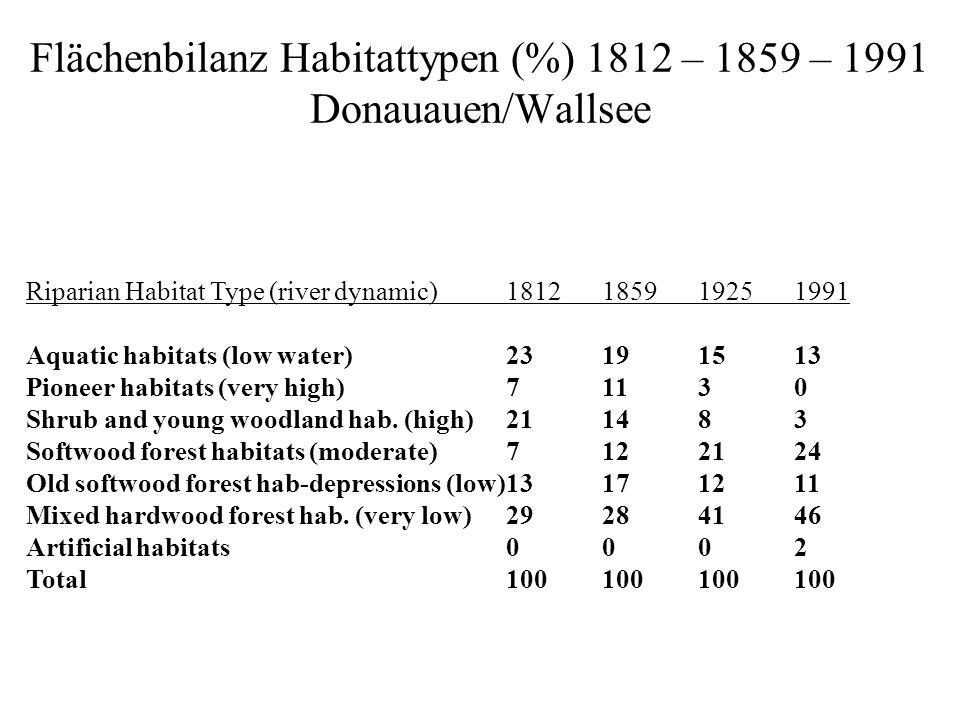 Flächenbilanz Habitattypen (%) 1812 – 1859 – 1991 Donauauen/Wallsee