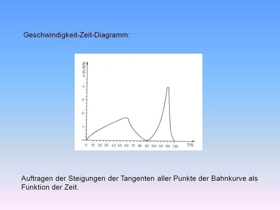 Geschwindigkeit-Zeit-Diagramm: