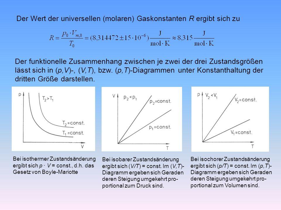 Der Wert der universellen (molaren) Gaskonstanten R ergibt sich zu