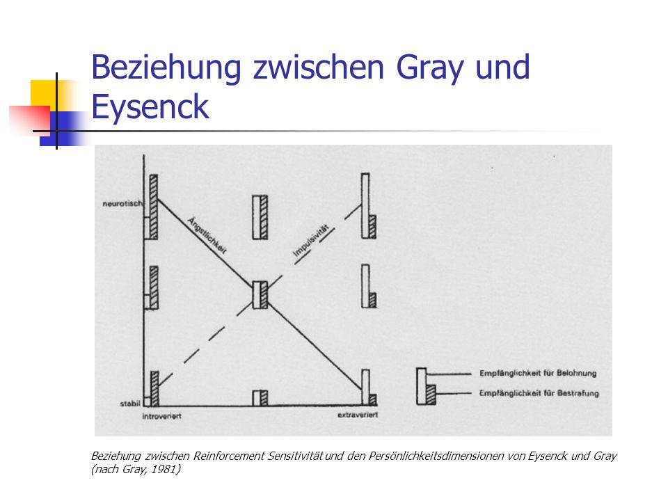 Beziehung zwischen Gray und Eysenck