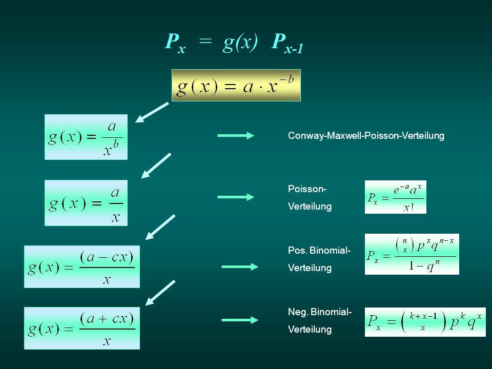 Px = g(x) Px-1 Conway-Maxwell-Poisson-Verteilung Poisson- Verteilung