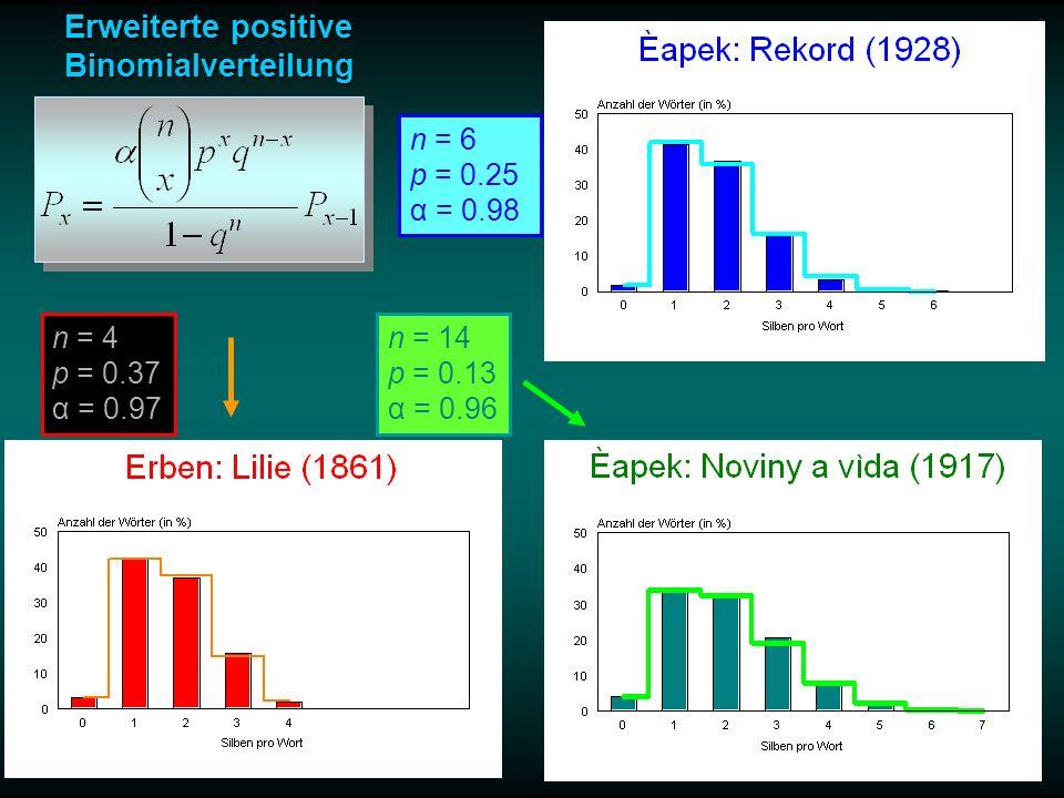 Εrweiterte positive Binomialverteilung