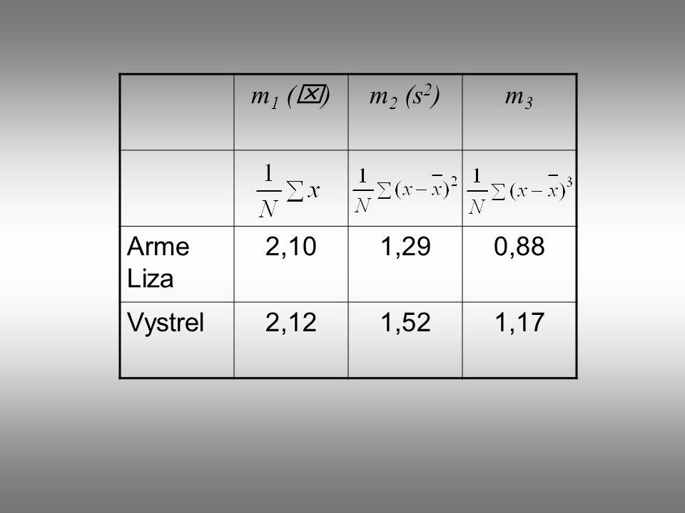 m1 (x) m2 (s2) m3 Arme Liza 2,10 1,29 0,88 Vystrel 2,12 1,52 1,17