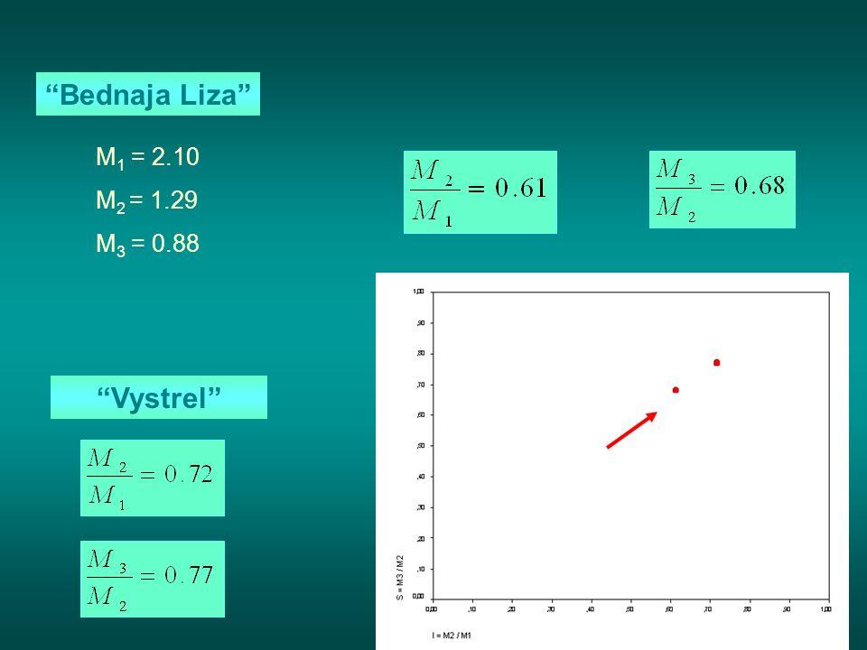 Bednaja Liza M1 = 2.10 M2 = 1.29 M3 = 0.88 Vystrel