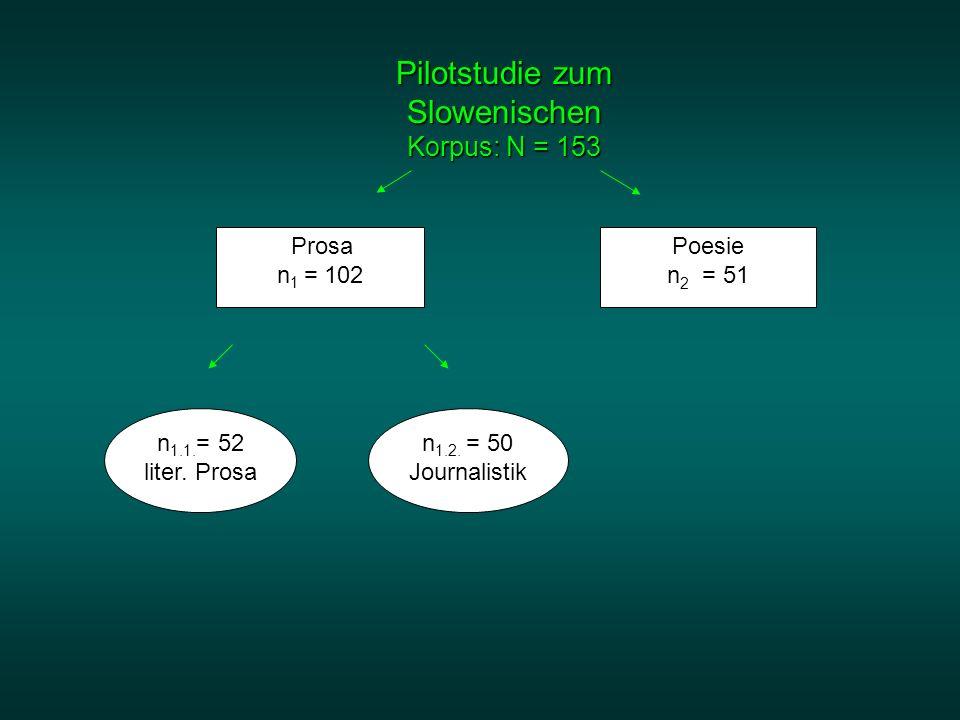 Pilotstudie zum Slowenischen