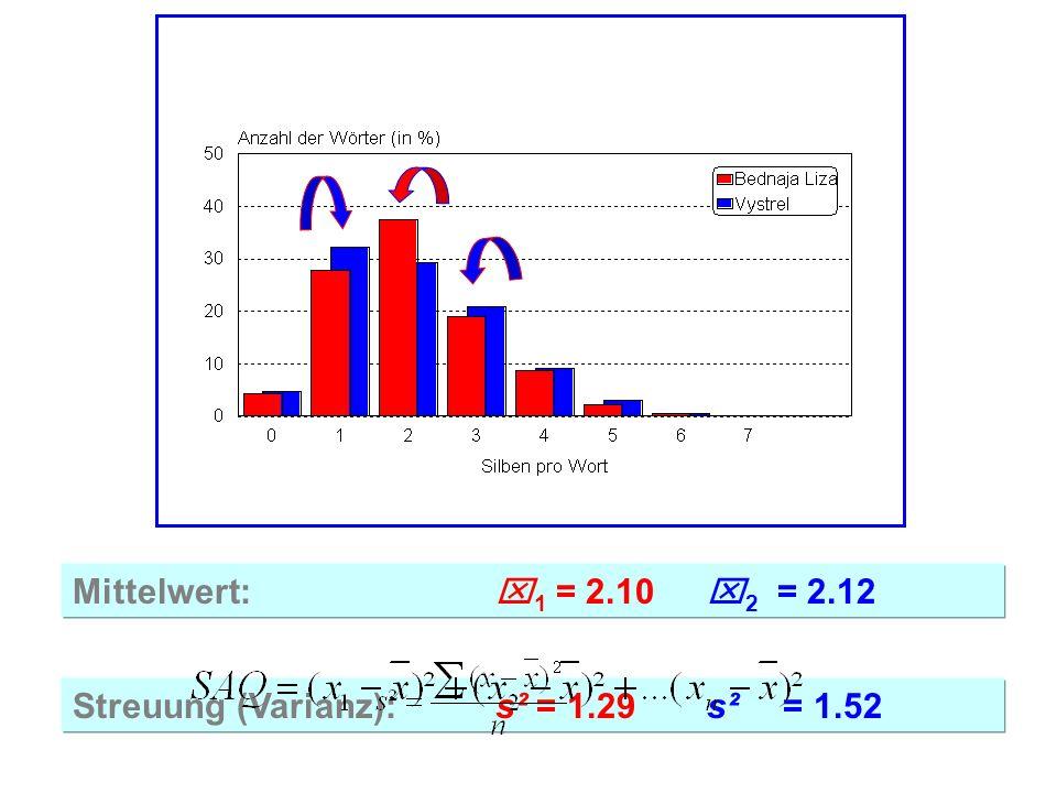 Mittelwert: x1 = 2.10 x2 = 2.12 Streuung (Varianz): s² = 1.29 s² = 1.52