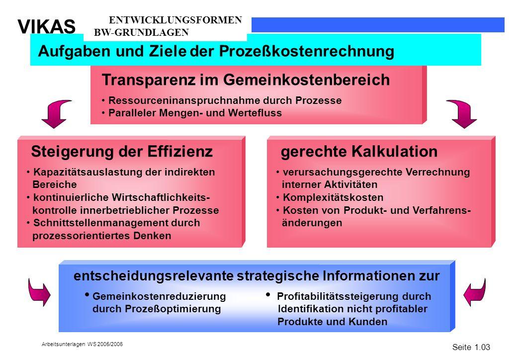 entscheidungsrelevante strategische Informationen zur