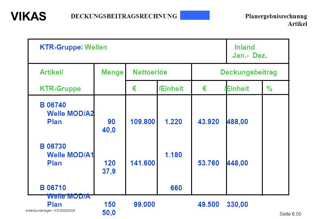 KTR-Gruppe: Wellen Inland Jan.- Dez.