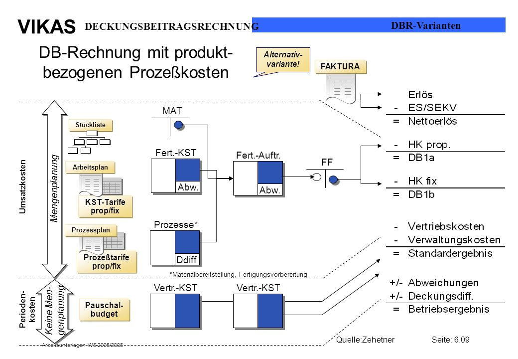 DB-Rechnung mit produkt- bezogenen Prozeßkosten