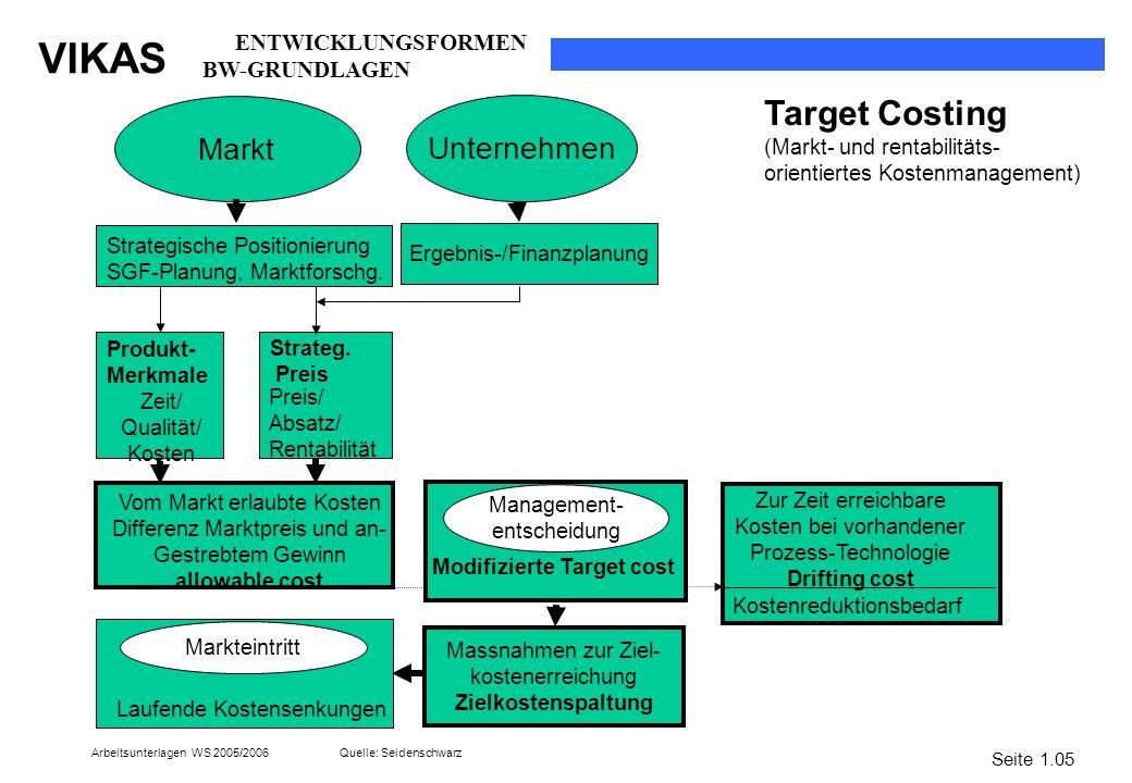 Target Costing Markt Unternehmen ENTWICKLUNGSFORMEN BW-GRUNDLAGEN