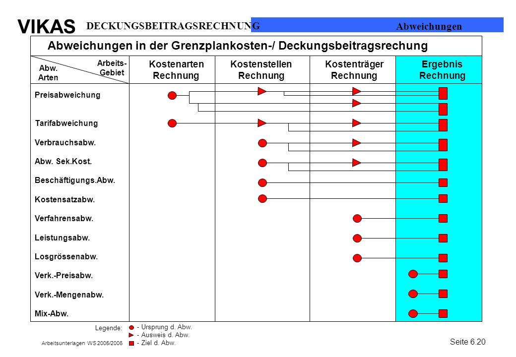 Abweichungen in der Grenzplankosten-/ Deckungsbeitragsrechung