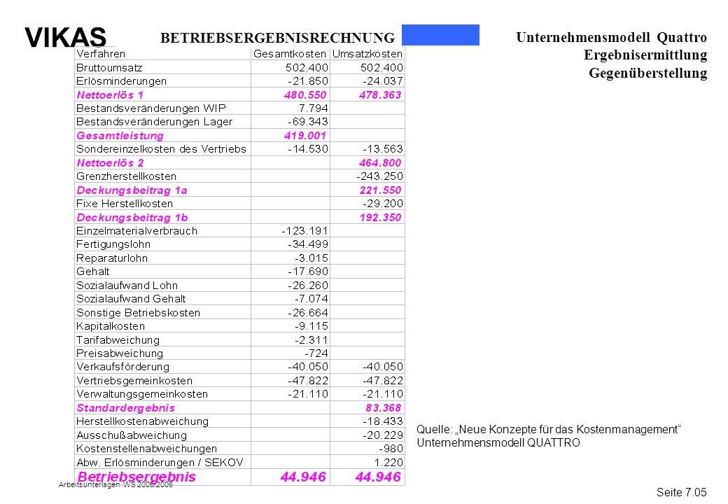 BETRIEBSERGEBNISRECHNUNG Unternehmensmodell Quattro Ergebnisermittlung