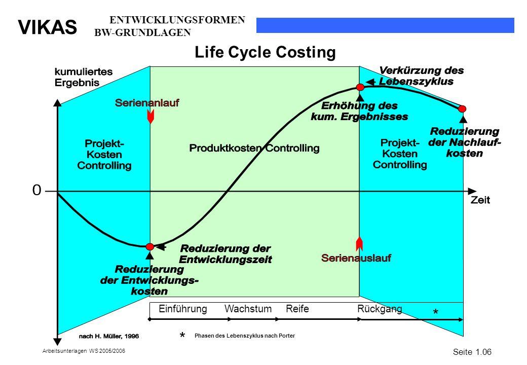 Life Cycle Costing * * ENTWICKLUNGSFORMEN BW-GRUNDLAGEN