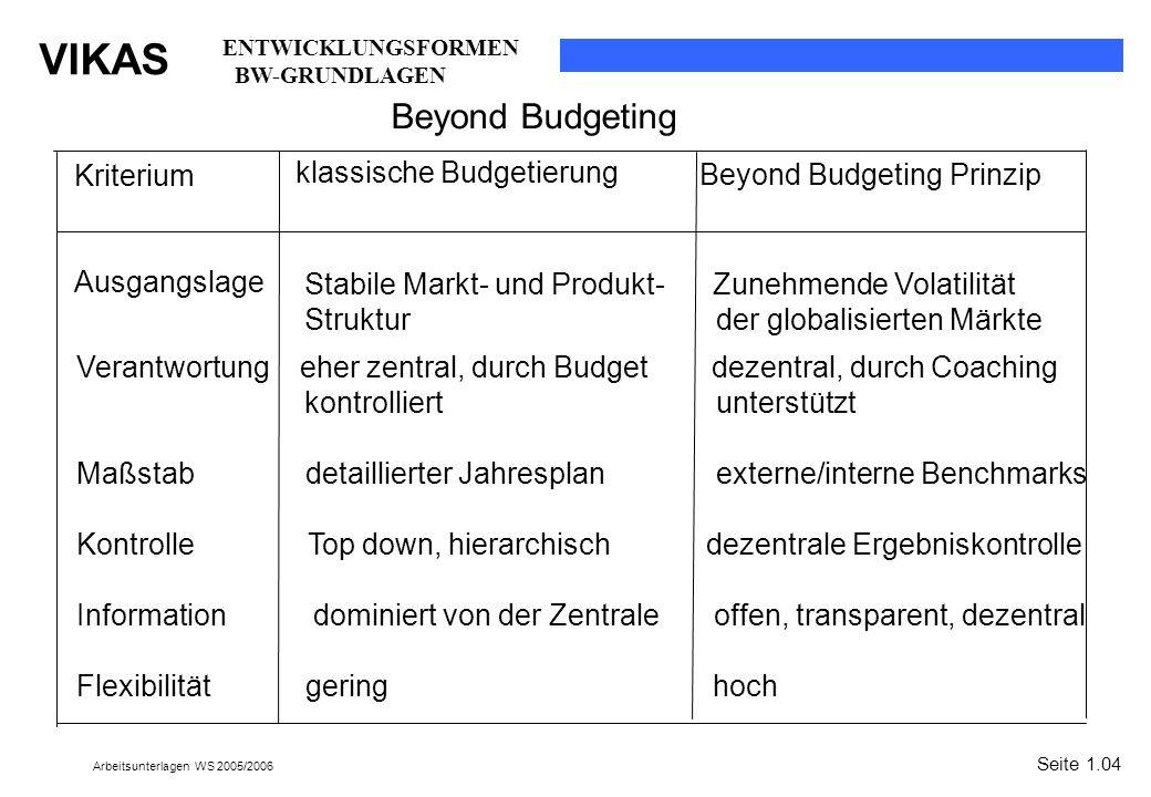 klassische Budgetierung Beyond Budgeting Prinzip