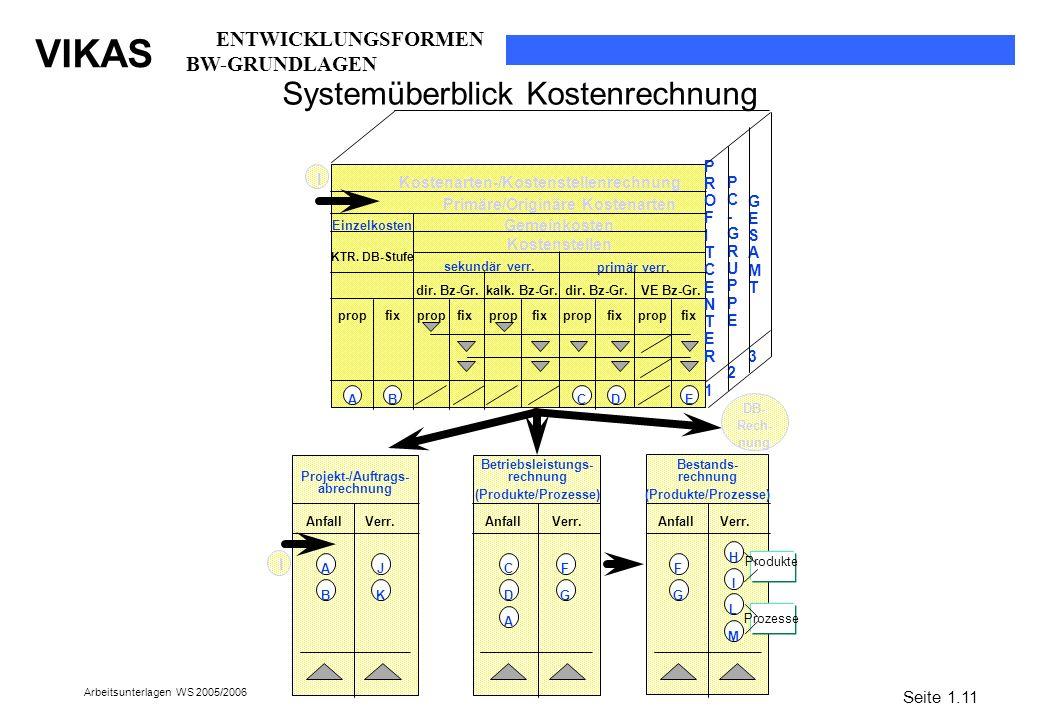 Systemüberblick Kostenrechnung