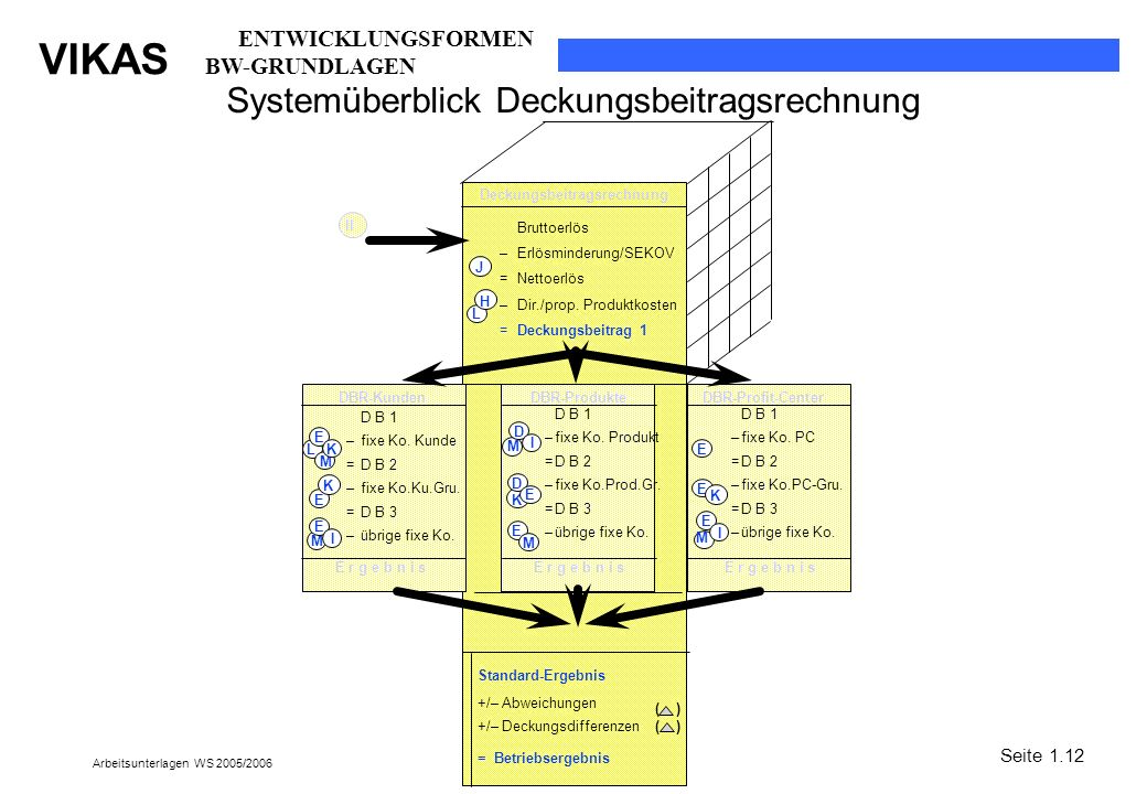 Systemüberblick Deckungsbeitragsrechnung