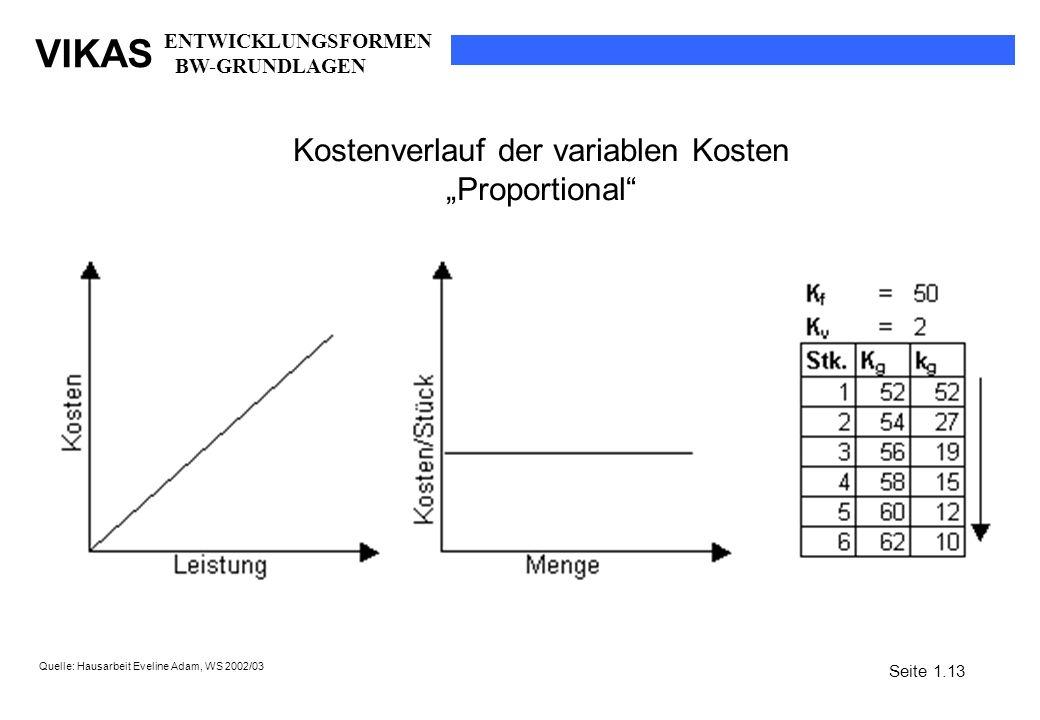 Kostenverlauf der variablen Kosten