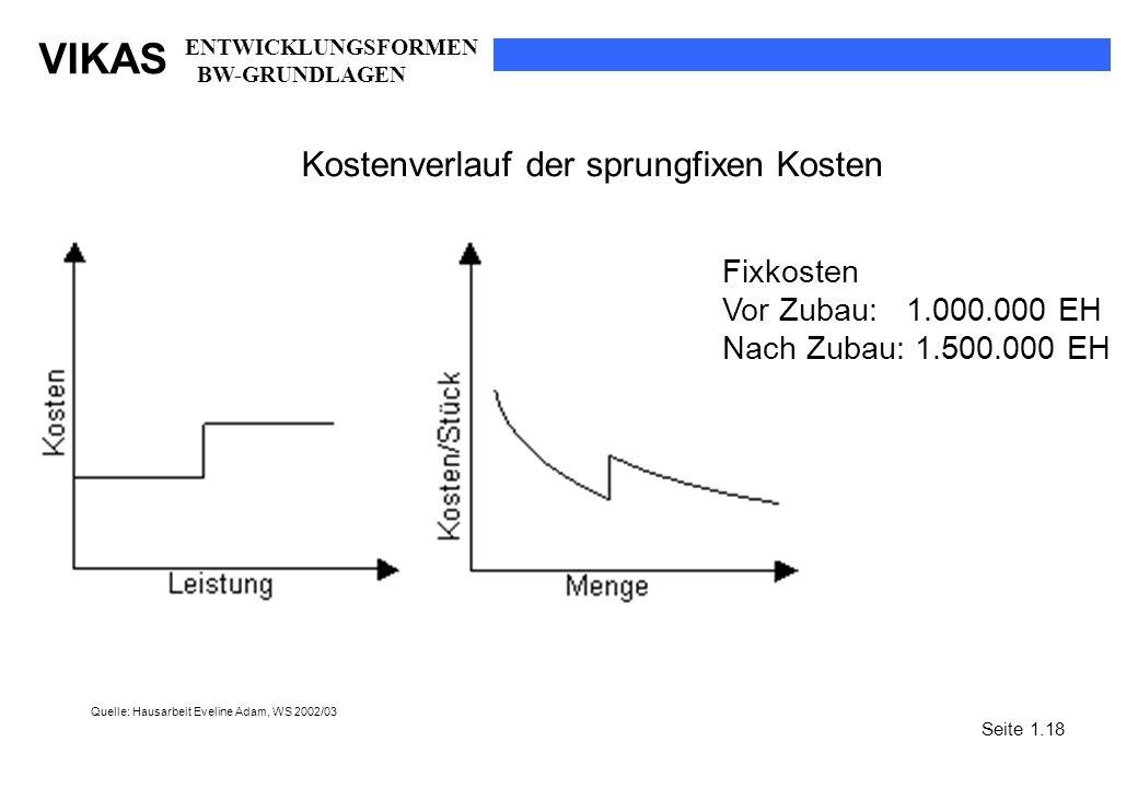 Kostenverlauf der sprungfixen Kosten