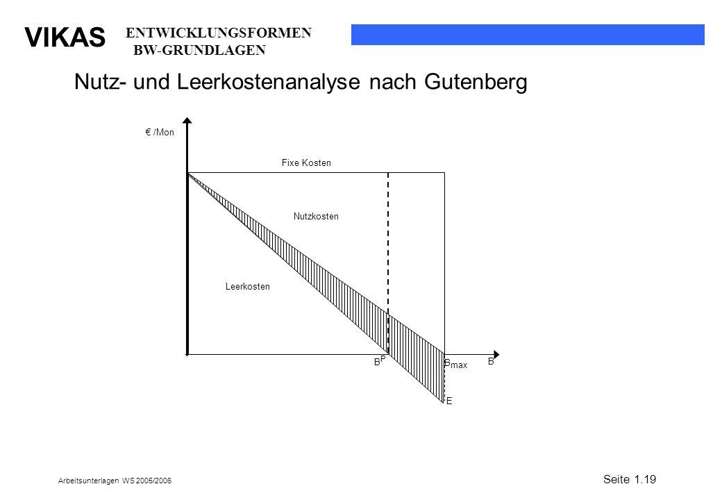 Nutz- und Leerkostenanalyse nach Gutenberg