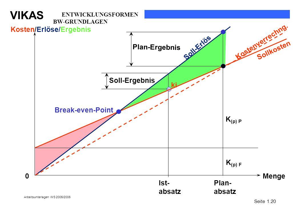 Kosten/Erlöse/Ergebnis Kostenverrechng.