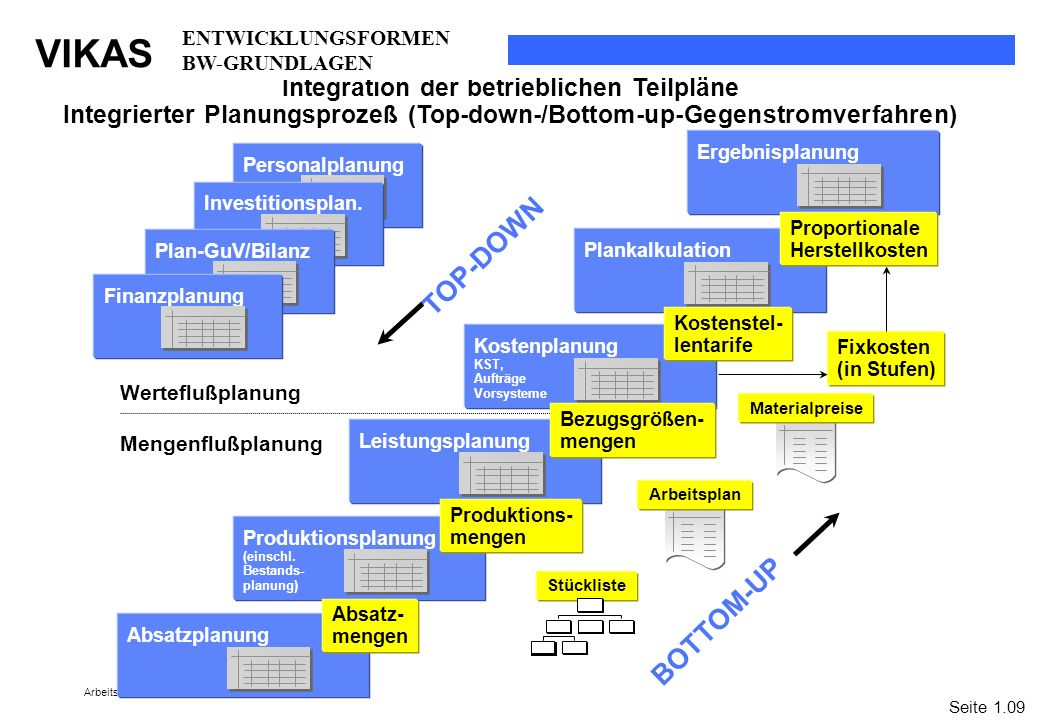 ENTWICKLUNGSFORMEN BW-GRUNDLAGEN