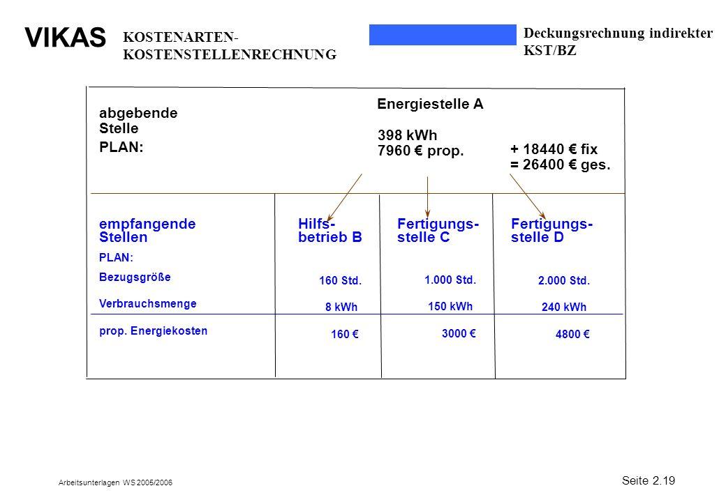 KOSTENARTEN-KOSTENSTELLENRECHNUNG Deckungsrechnung indirekter KST/BZ